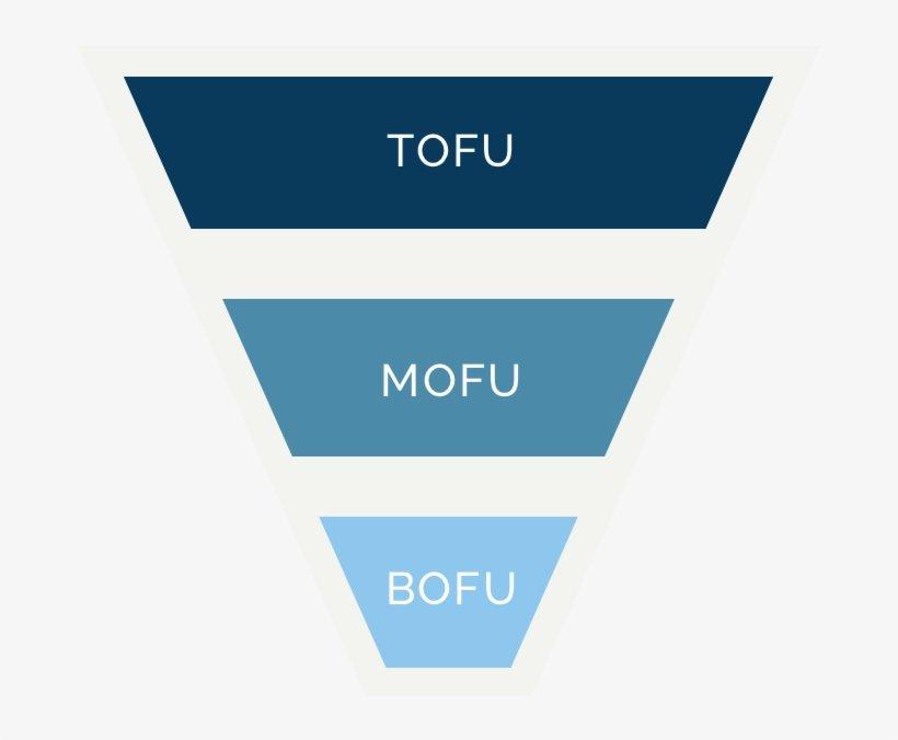 funnel marketing tofu mofu bofu